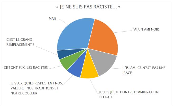 Je ne suis pas raciste